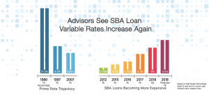 Advisors See SBA Loan Variable Rates Increase Again